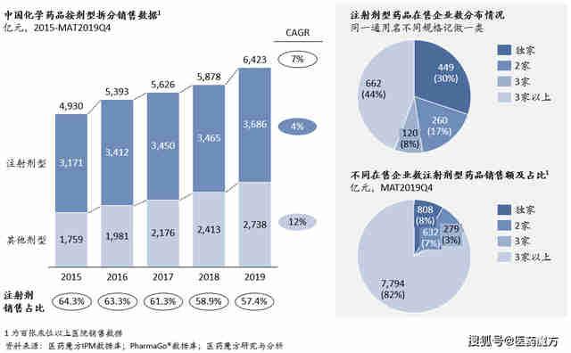 中国化药注射剂市场机会分析