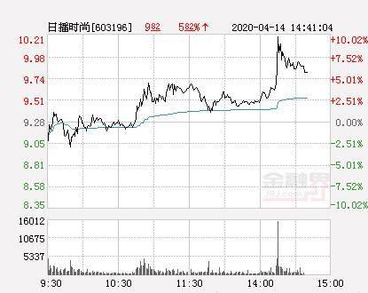 快讯:日播时尚涨停  报于10.21元