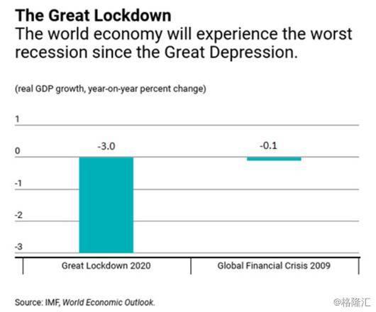 <strong>IMF下调今年经济展望:全球经济萎缩3%,美国、欧</strong>