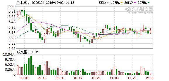 三木集团股东户数增加180户,户均持股7.76万元