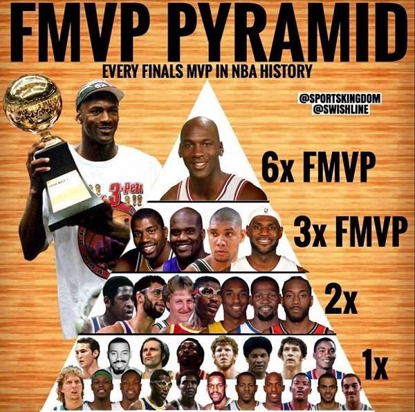 NBA历史最佳阵容争论不休?这份金字塔排行榜给