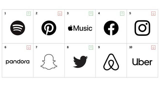 "MBLM""品牌亲密度""榜单出炉:Apple Music被Spotify、"