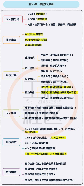 【技术实务思维导图】第3.8章:干粉灭火系统