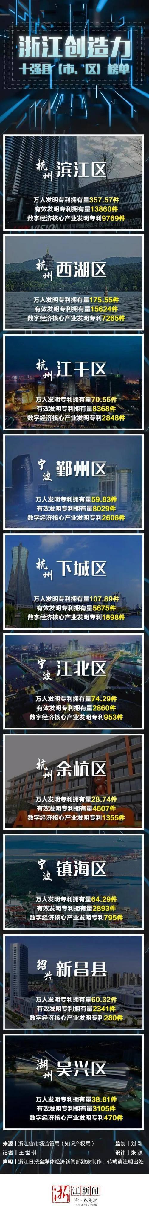 镇海上榜浙江创造力十强县(市、区)