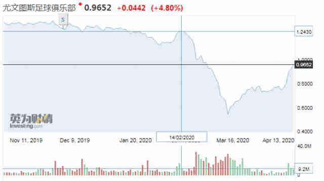 牛气!尤文股票22天上涨35.18% 单日暴涨4000万