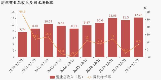 好当家:2019年归母净利润小幅增长4.9%,费用管控
