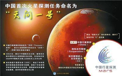 "<strong>中国首次火星探测命名为""天问一号""</strong>"