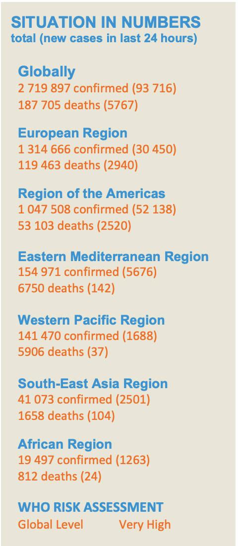 世卫组织25日发布:全球确诊病例日新增达93716例