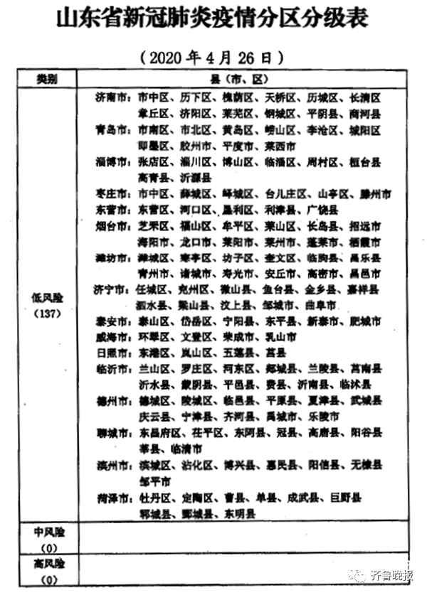 山东最新疫情分区分级表出炉,全省137个县(市