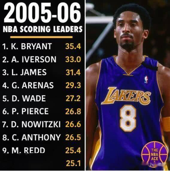 美媒重排2006年前十巨星:艾弗森第八,詹皇第二