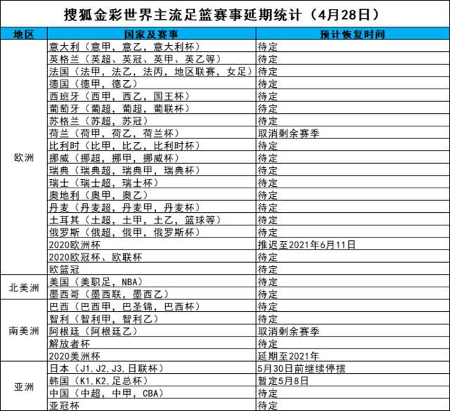 实时更新!搜狐金彩世界足球篮球赛事最新延期