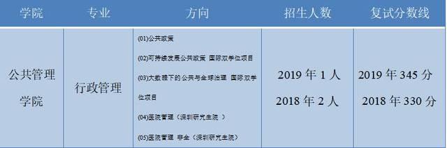 清华大学公共管理学院考研招生解析