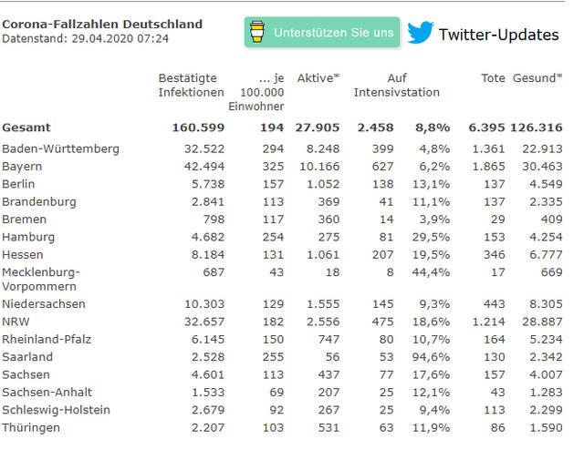 快讯!德国单日新增确诊病例1529例,累计确诊超