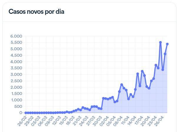 巴西新冠肺炎确诊病例破7万 多地开始强制佩戴口