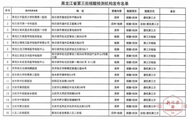 黑龙江省发布第三批核酸采样及检测机构|前两批中37家医疗卫生机构工作形式有调整