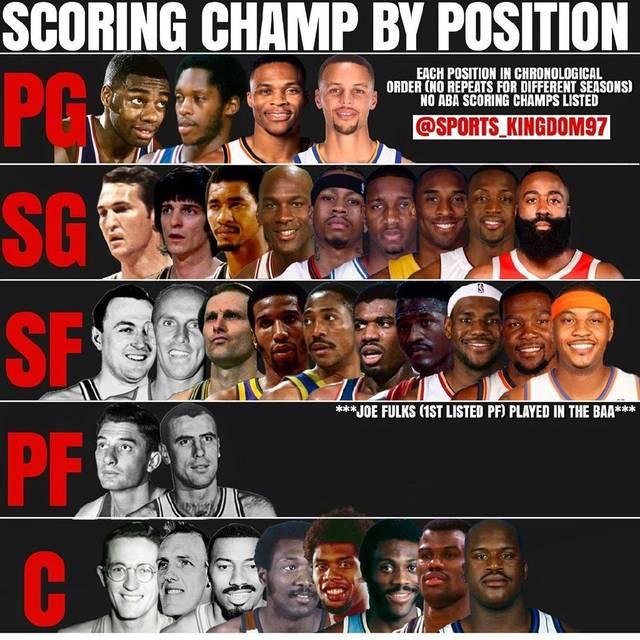 NBA历史得分王位置分布 2 3号位称霸4号位输出乏力