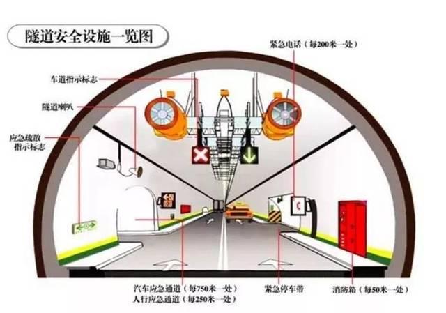 五一假期,高速隧道开车一定要注意这些!