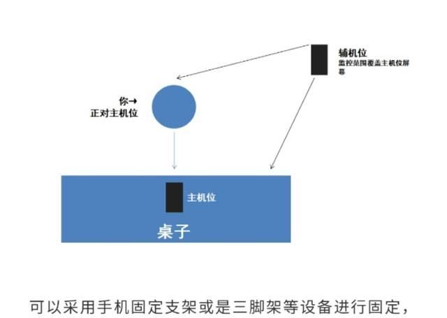 特殊时期的网络复试,双机位和网速的要求,如